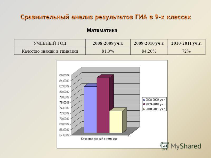 Сравнительный анализ результатов ГИА в 9-х классах Математика УЧЕБНЫЙ ГОД2008-2009 уч.г.2009-2010 уч.г.2010-2011 уч.г. Качество знаний в гимназии81,0%84,20%72%