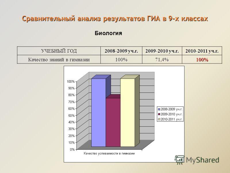 Сравнительный анализ результатов ГИА в 9-х классах УЧЕБНЫЙ ГОД 2008-2009 уч.г. 2009-2010 уч.г. 2010-2011 уч.г. Качество знаний в гимназии 100%71,4% 100% Биология