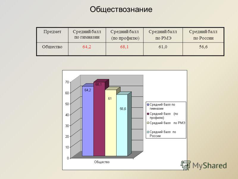 ПредметСредний балл по гимназии Средний балл (по профилю) Средний балл по РМЭ Средний балл по России Общество64,268,161,056,6 Обществознание