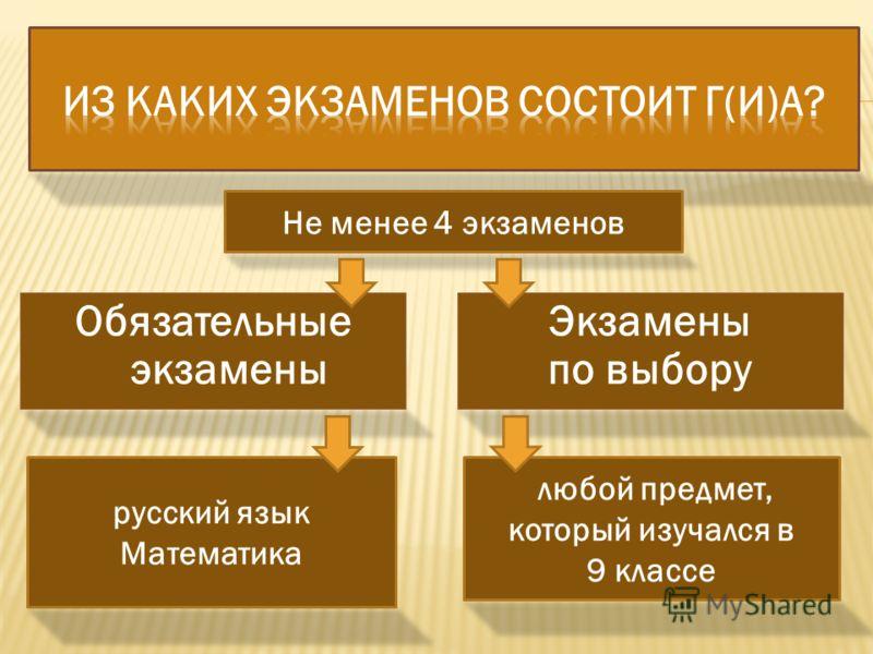 Обязательные экзамены Экзамены по выбору Не менее 4 экзаменов русский язык Математика любой предмет, который изучался в 9 классе