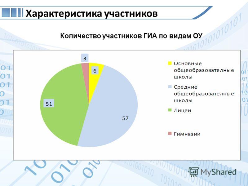 Характеристика участников Количество участников ГИА по видам ОУ