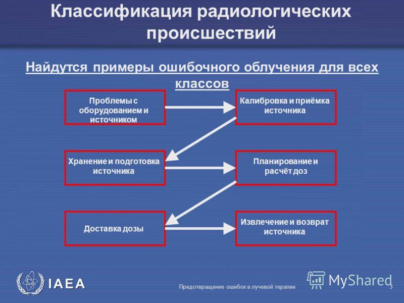 IAEA Предотвращение ошибок в лучевой терапии3 Проблемы с оборудованием и источником Калибровка и приёмка источника Хранение и подготовка источника Доставка дозы Извлечение и возврат источника Классификация радиологических происшествий Найдутся пример