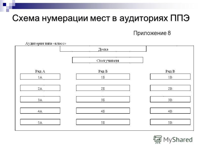 Схема нумерации мест в аудиториях ППЭ Схема нумерации мест в аудиториях ППЭ Приложение 8
