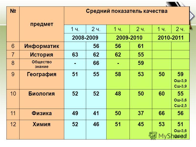 предмет Средний показатель качества 1 ч.2 ч.1 ч.2 ч.1 ч.2 ч. 2008-20092009-20102010-2011 6Информатик56 61 7История6362 55 8 Общество знание -66-59 9География515558535059 Ош-3,9 Сш-3,9 10Биология52 48506055 Ош-3,6 Сш-2,5 11Физика494150376656 12Химия52