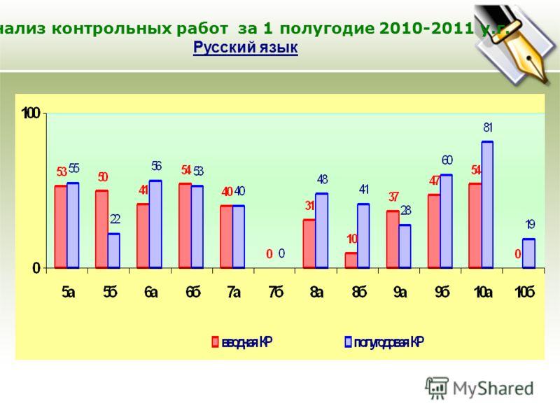 Анализ контрольных работ за 1 полугодие 2010-2011 у.г. Русский язык