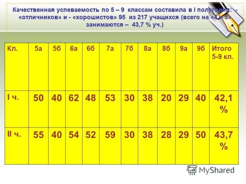 Качественная успеваемость по 5 – 9 классам составила в I полугодии: - «отличников» и - «хорошистов» 95 из 217 учащихся (всего на «4 и 5» занимаются – 43,7 % уч.) Кл.5а5б6а6б7а7б8а8б9а9бИтого 5-9 кл. I ч. 5040624853303820294042,1 % II ч. 5540545259303