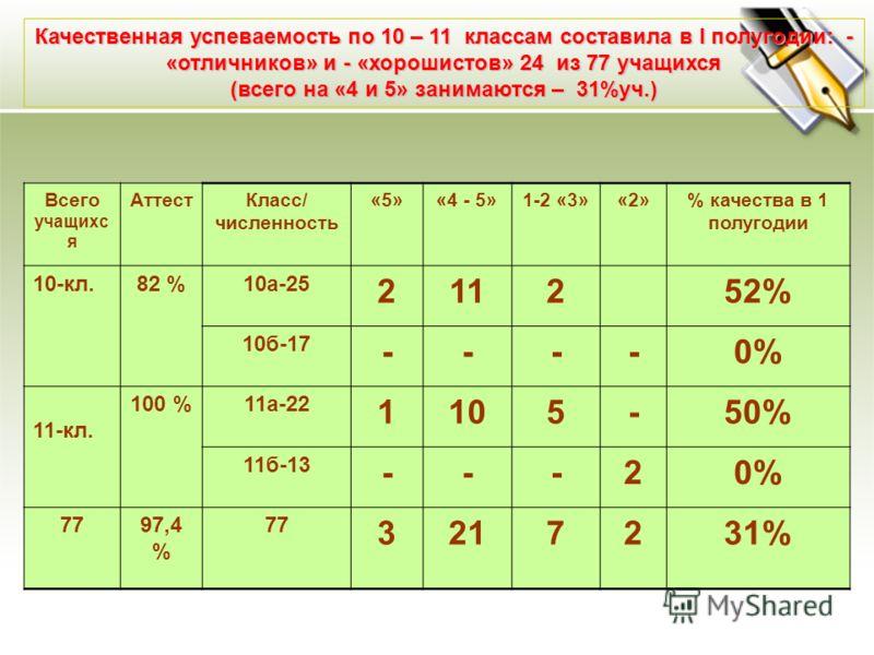 Всего учащихс я АттестКласс/ численность «5»«4 - 5»1-2 «3»«2»% качества в 1 полугодии 10-кл.82 %10а-25 211252% 10б-17 ----0% 11-кл. 100 %11а-22 1105-50% 11б-13 ---20% 7797,4 % 77 3217231% Качественная успеваемость по 10 – 11 классам составила в I пол
