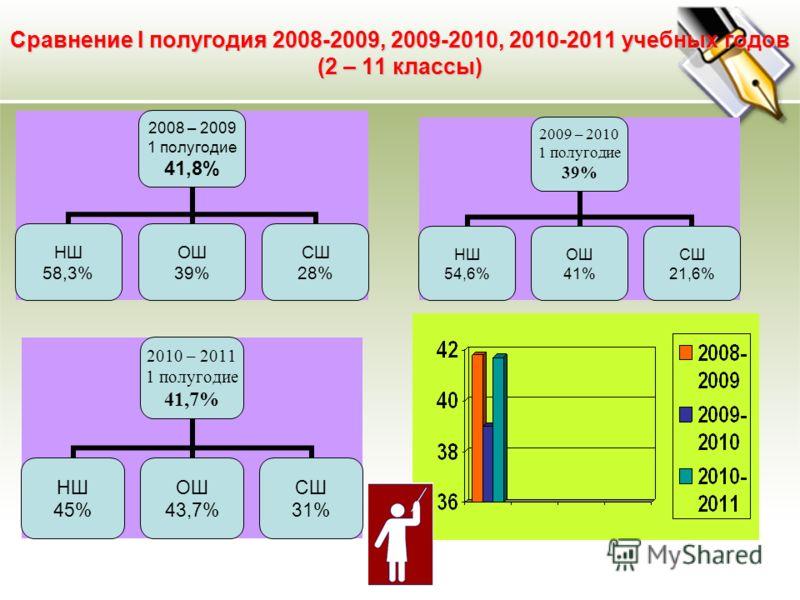 Сравнение I полугодия 2008-2009, 2009-2010, 2010-2011 учебных годов (2 – 11 классы) 2010 – 2011 1 полугодие 41,7% НШ 45% ОШ 43,7% СШ 31% 2008 – 2009 1 полугодие 41,8% НШ 58,3% ОШ 39% СШ 28% 2009 – 2010 1 полугодие 39% НШ 54,6% ОШ 41% СШ 21,6%