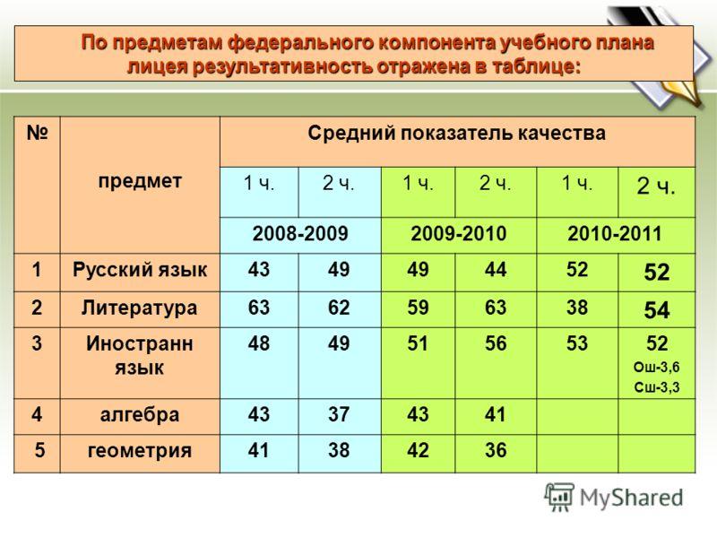 По предметам федерального компонента учебного плана лицея результативность отражена в таблице: предмет Средний показатель качества 1 ч.2 ч.1 ч.2 ч.1 ч. 2 ч. 2008-20092009-20102010-2011 1Русский язык4349 4452 2Литература6362596338 54 3Иностранн язык 4