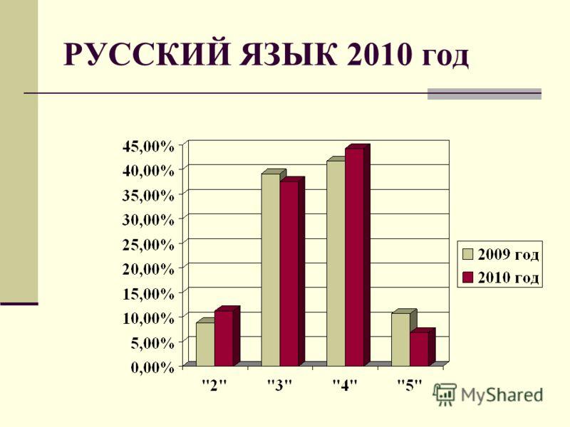 РУССКИЙ ЯЗЫК 2010 год