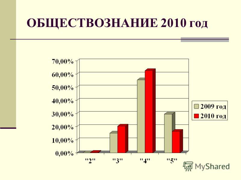 ОБЩЕСТВОЗНАНИЕ 2010 год