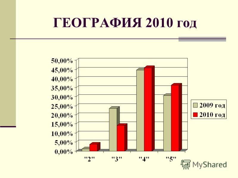 ГЕОГРАФИЯ 2010 год