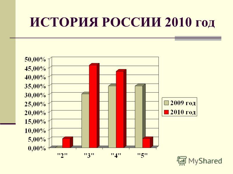 ИСТОРИЯ РОССИИ 2010 год