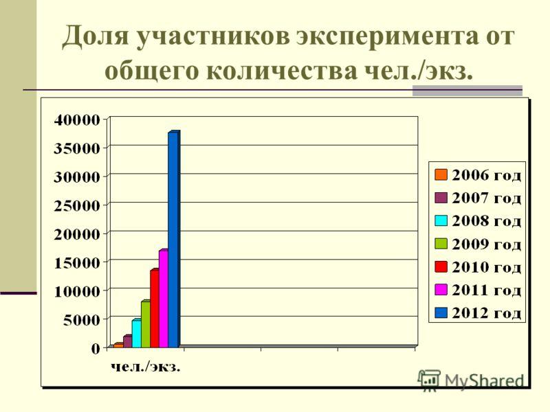 Доля участников эксперимента от общего количества чел./экз.