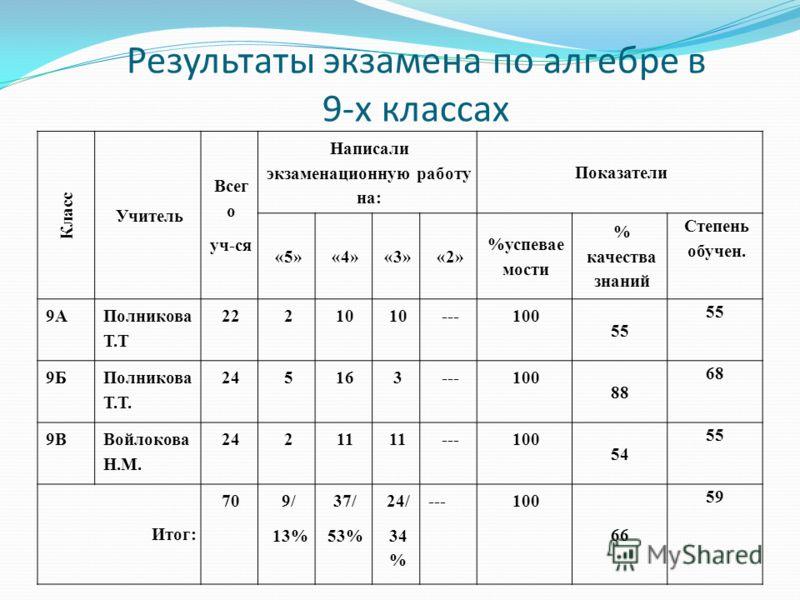 Результаты экзамена по алгебре в 9-х классах Класс Учитель Всег о уч-ся Написали экзаменационную работу на: Показатели «5»«4»«3»«2» %успевае мости % качества знаний Степень обучен. 9А Полникова Т.Т 22210 ---100 55 9Б Полникова Т.Т. 245163---100 88 68