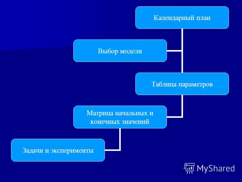 Календарный план Таблица параметров Матрица начальных и конечных значений Задачи и эксперименты Выбор модели