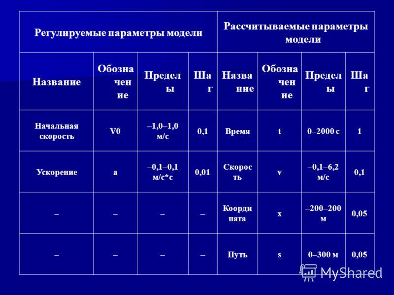 Регулируемые параметры модели Рассчитываемые параметры модели Название Обозна чен ие Предел ы Ша г Назва ние Обозна чен ие Предел ы Ша г Начальная скорость V0 –1,0–1,0 м/с 0,1Времяt0–2000 с1 Ускорениеa –0,1–0,1 м/c*c 0,01 Скорос ть v –0,1–6,2 м/c 0,1