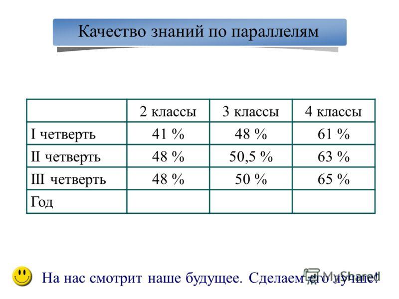 Качество знаний по параллелям 2 классы3 классы4 классы I четверть41 %48 %61 % II четверть48 %50,5 %63 % III четверть48 %50 %65 % Год На нас смотрит наше будущее. Сделаем его лучше!