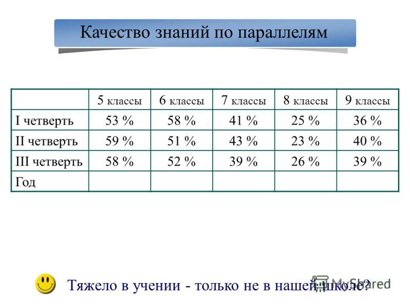 Качество знаний по параллелям 5 классы 6 классы 7 классы 8 классы 9 классы I четверть53 %58 %41 %25 %36 % II четверть59 %51 %43 %23 %40 % III четверть58 %52 %39 %26 %39 % Год Тяжело в учении - только не в нашей школе?