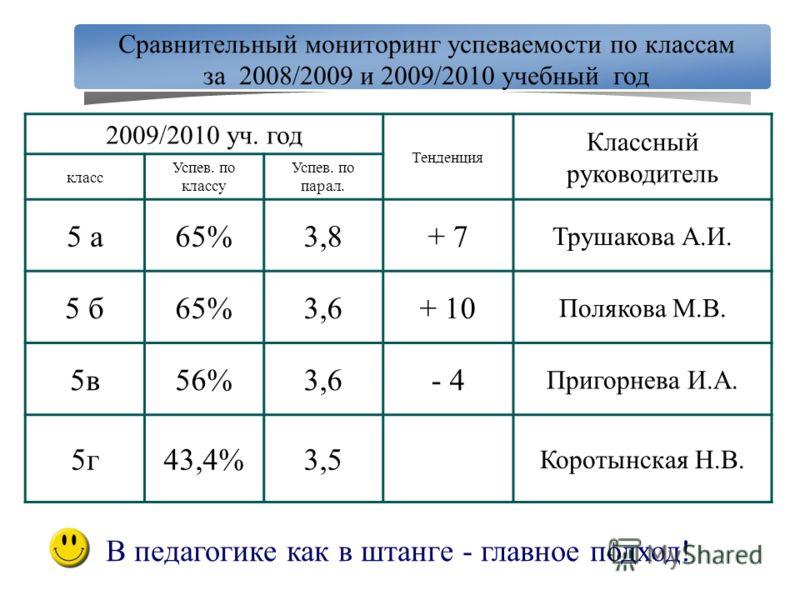 2009/2010 уч. год Тенденция Классный руководитель класс Успев. по классу Успев. по парал. 5 а65%3,8+ 7 Трушакова А.И. 5 б65%3,6+ 10 Полякова М.В. 5в56%3,6- 4 Пригорнева И.А. 5г43,4%3,5 Коротынская Н.В. Сравнительный мониторинг успеваемости по классам