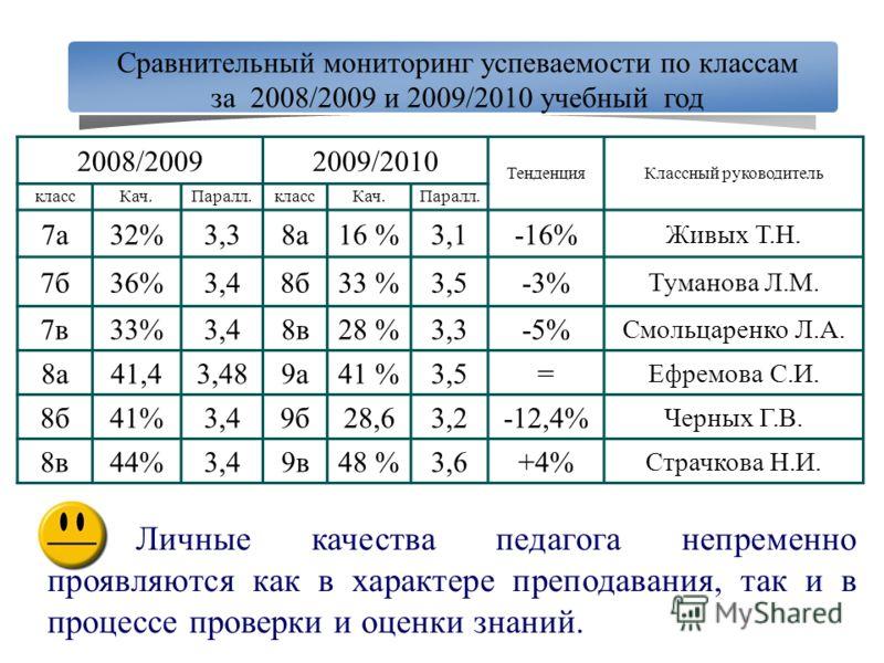 Сравнительный мониторинг успеваемости по классам за 2008/2009 и 2009/2010 учебный год 2008/20092009/2010 ТенденцияКлассный руководитель классКач.Паралл.классКач.Паралл. 7а32%3,38а16 %3,1-16% Живых Т.Н. 7б36%3,48б33 %3,5-3% Туманова Л.М. 7в33%3,48в28