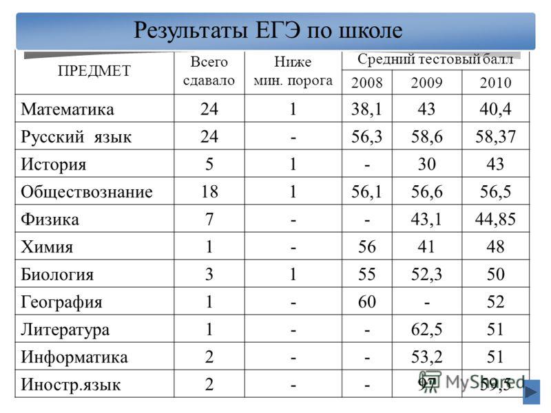 ПРЕДМЕТ Всего сдавало Ниже мин. порога Средний тестовый балл 200820092010 Математика24138,14340,4 Русский язык24-56,358,658,37 История51-3043 Обществознание18156,156,656,5 Физика7--43,144,85 Химия1-564148 Биология315552,350 География1-60-52 Литератур