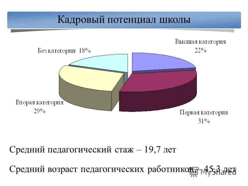Кадровый потенциал школы Средний педагогический стаж – 19,7 лет Средний возраст педагогических работников – 45,3 лет
