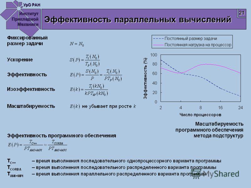 Институт Прикладной Механики УрО РАН 21 Эффективность параллельных вычислений Масштабируемость программного обеспечения метода подструктур