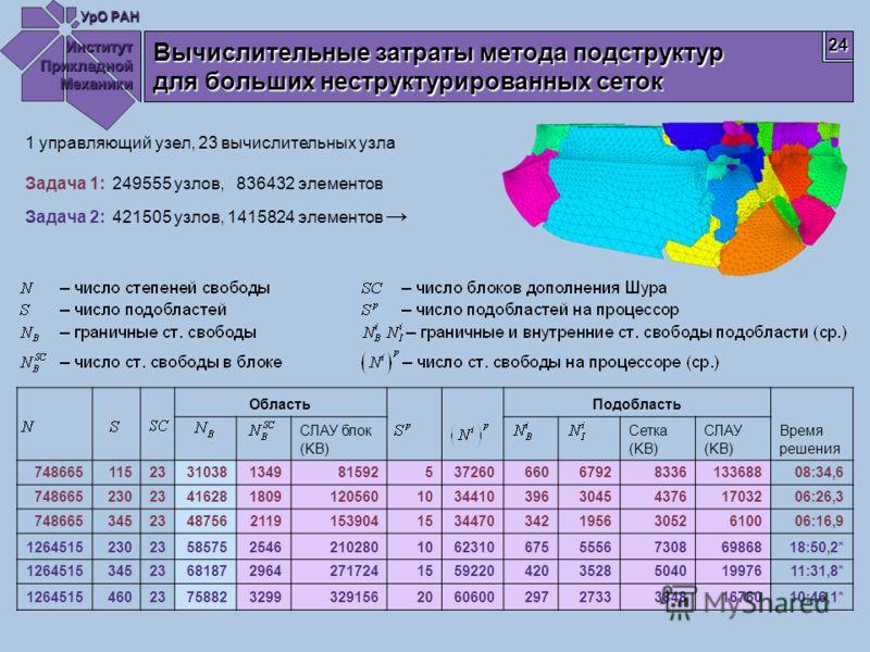 Институт Прикладной Механики УрО РАН 24 Вычислительные затраты метода подструктур для больших неструктурированных сеток ОбластьПодобласть Время решения СЛАУ блок (KB) Сетка (KB) СЛАУ (KB) 74866511523310381349815925372606606792833613368808:34,6 748665