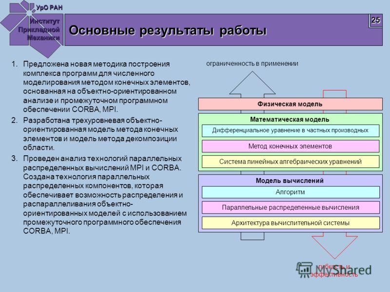 Институт Прикладной Механики УрО РАН 25 Основные результаты работы 1.Предложена новая методика построения комплекса программ для численного моделирования методом конечных элементов, основанная на объектно-ориентированном анализе и промежуточном прогр