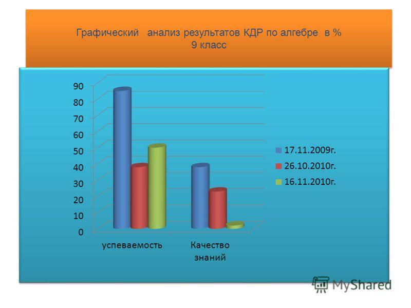 Графический анализ результатов КДР по алгебре в % 9 класс
