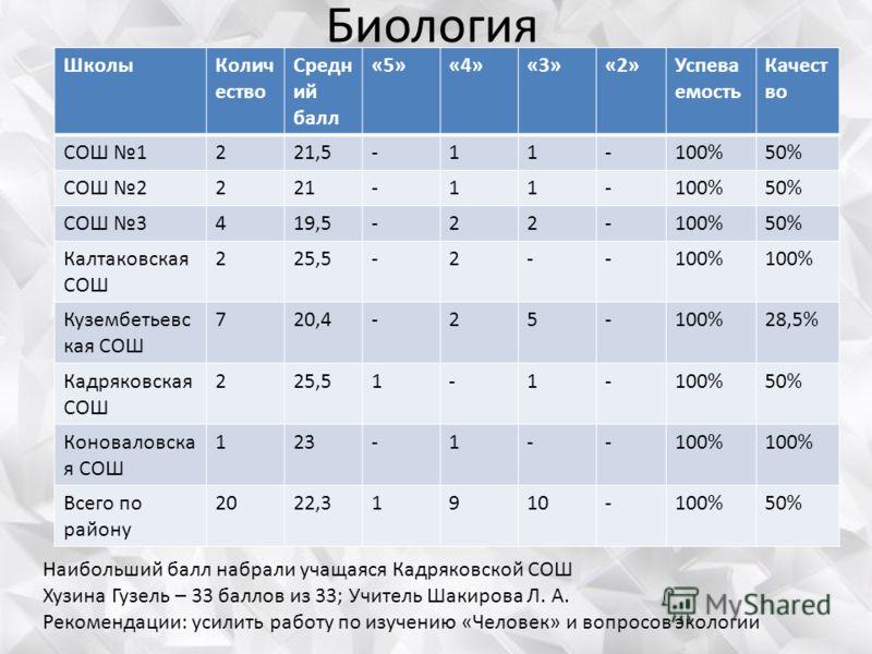 Биология ШколыКолич ество Средн ий балл «5»«4»«3»«2»Успева емость Качест во СОШ 1221,5-11-100%50% СОШ 2221-11-100%50% СОШ 3419,5-22-100%50% Калтаковская СОШ 225,5-2--100% Кузембетьевс кая СОШ 720,4-25-100%28,5% Кадряковская СОШ 225,51-1-100%50% Конов
