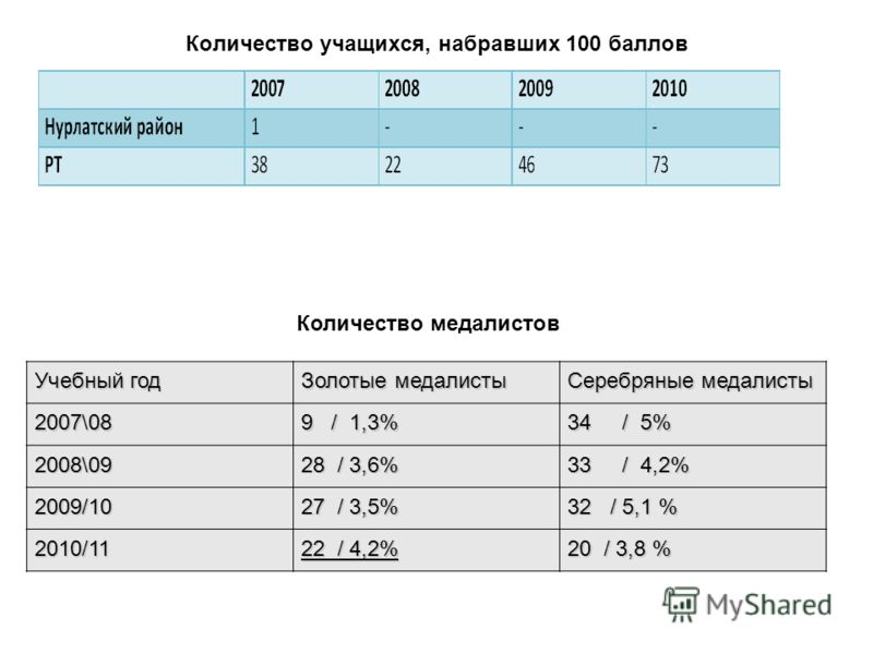 Количество учащихся, набравших 100 баллов Количество медалистов Учебный год Золотые медалисты Серебряные медалисты 2007\08 9 / 1,3% 34 / 5% 2008\09 28 / 3,6% 33 / 4,2% 2009/10 27 / 3,5% 32 / 5,1 % 2010/11 22 / 4,2% 20 / 3,8 %