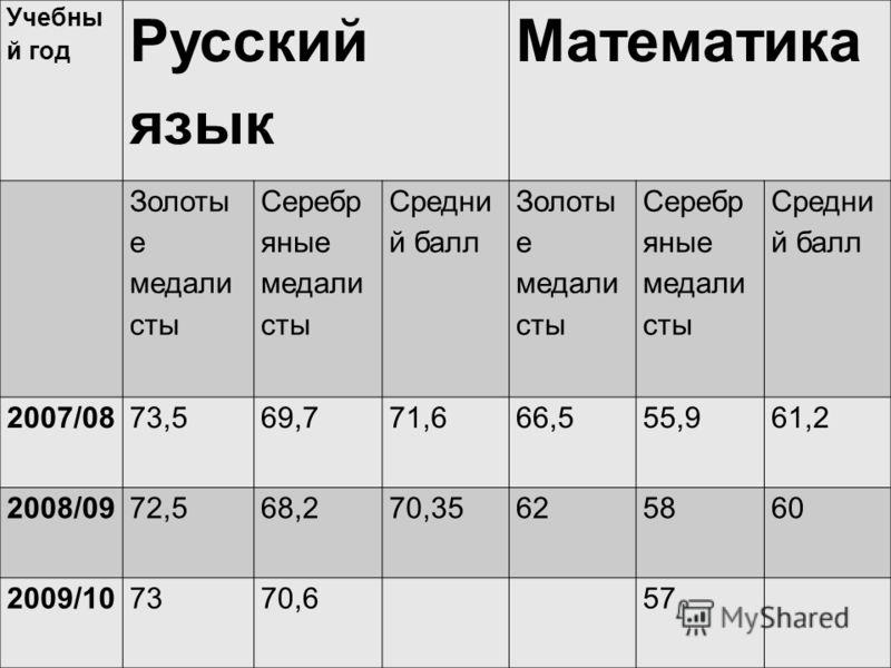Учебны й год Русский язык Математика Золоты е медали сты Серебр яные медали сты Средни й балл Золоты е медали сты Серебр яные медали сты Средни й балл 2007/0873,569,771,666,555,961,2 2008/0972,568,270,35625860 2009/107370,6 57