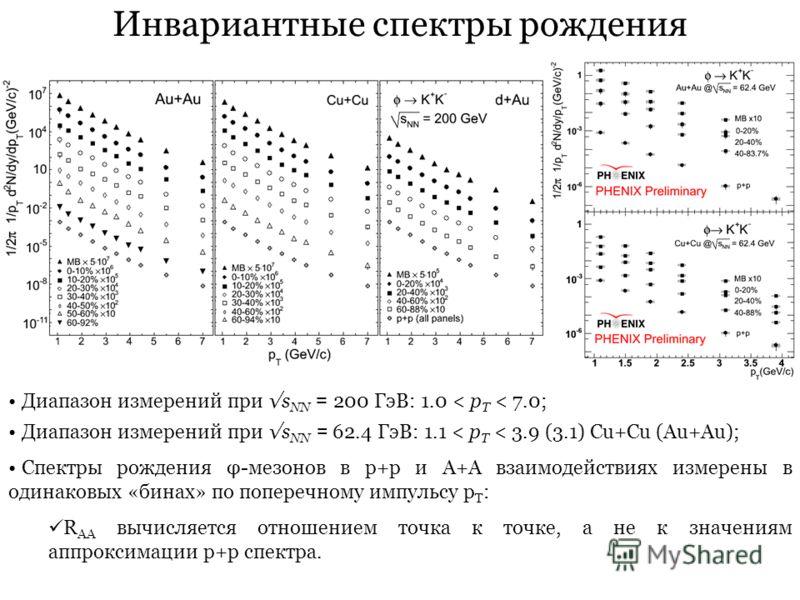 Инвариантные спектры рождения Диапазон измерений при s NN = 200 ГэВ: 1.0 < p T < 7.0; Диапазон измерений при s NN = 62.4 ГэВ: 1.1 < p T < 3.9 (3.1) Cu+Cu (Au+Au); Спектры рождения φ-мезонов в p+p и A+A взаимодействиях измерены в одинаковых «бинах» по