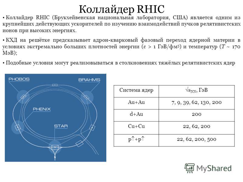 Коллайдер RHIC Коллайдер RHIC (Брукхейвенская национальная лаборатория, США) является одним из крупнейших действующих ускорителей по изучению взаимодействий пучков релятивистских ионов при высоких энергиях. КХД на решётке предсказывает адрон-кварковы