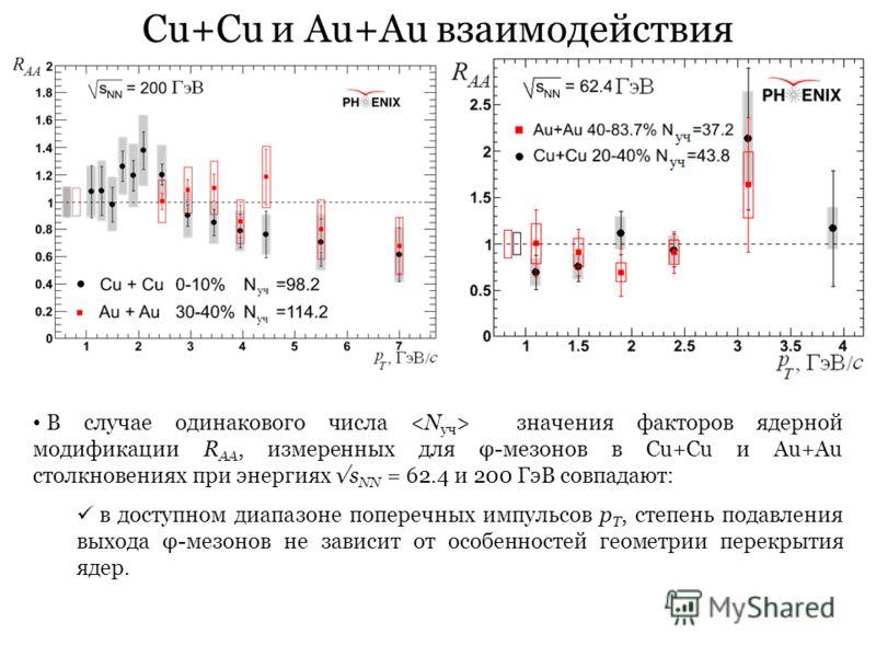 Cu+Cu и Au+Au взаимодействия В случае одинакового числа значения факторов ядерной модификации R AA, измеренных для φ-мезонов в Cu+Cu и Au+Au столкновениях при энергиях s NN = 62.4 и 200 ГэВ совпадают: в доступном диапазоне поперечных импульсов p T, с