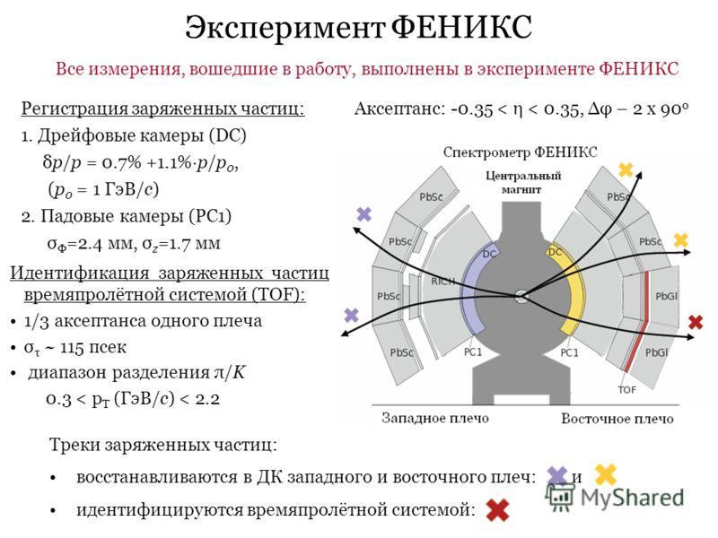Эксперимент ФЕНИКС Аксептанс: -0.35 < η < 0.35, φ – 2 x 90 o Регистрация заряженных частиц: 1. Дрейфовые камеры (DC) δp/p = 0.7% +1.1%·p/p 0, (p 0 = 1 ГэВ/c) 2. Падовые камеры (PC1) σ Ф =2.4 мм, σ z =1.7 мм Идентификация заряженных частиц времяпролёт