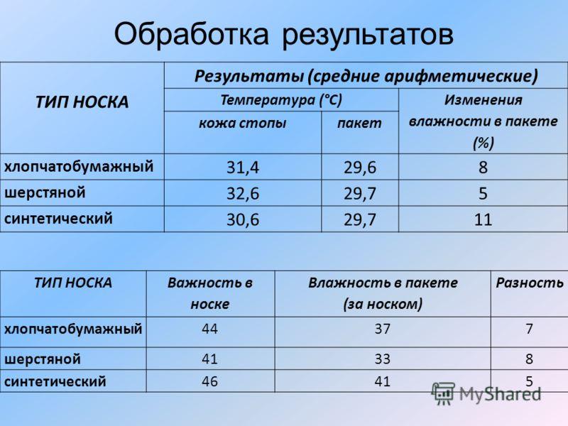 Обработка результатов ТИП НОСКА Результаты (средние арифметические) Температура (°С) Изменения влажности в пакете (%) кожа стопыпакет хлопчатобумажный 31,429,68 шерстяной 32,629,75 синтетический 30,629,711 ТИП НОСКА Важность в носке Влажность в пакет