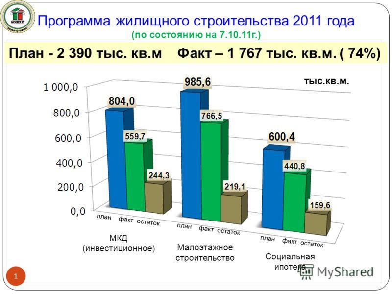 Программа жилищного строительства 2011 года (по состоянию на 7.10.11г.) План - 2 390 тыс. кв.м Факт – 1 767 тыс. кв.м. ( 74%) 1 тыс.кв.м. план факт остаток Малоэтажное строительство МКД (инвестиционное ) Социальная ипотека