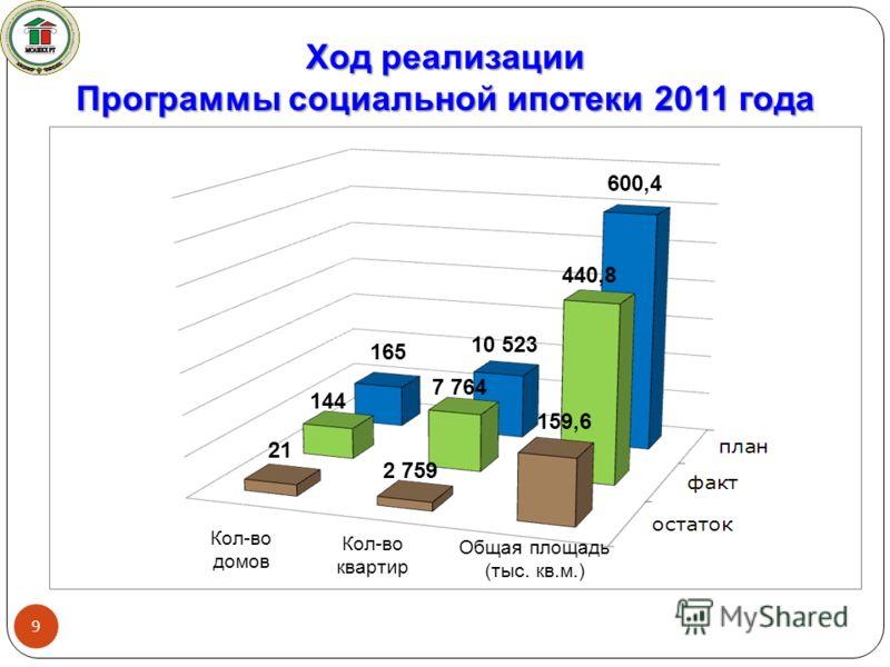 Ход реализации Программы социальной ипотеки 2011 года Кол-во квартир Кол-во домов 9 10 523 21 165 144 Общая площадь (тыс. кв.м.) 600,4 7 764 2 759 440,8 159,6