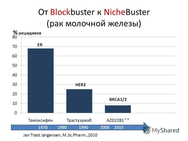 От Blockbuster к NicheBuster (рак молочной железы) 1970 1980 1990 2000 2010 ER HER2 BRCA1/2 % рецидивов Jan Trøst Jørgensen, M.Sc.Pharm.,2010