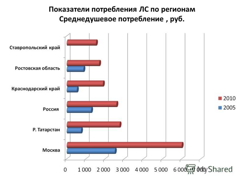Показатели потребления ЛС по регионам Среднедушевое потребление, руб.