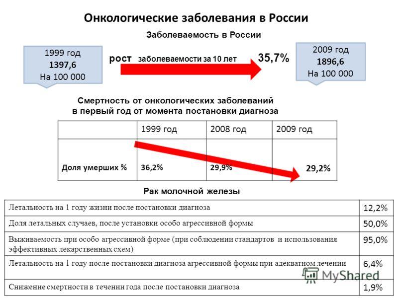 Онкологические заболевания в России 1999 год 1397,6 На 100 000 2009 год 1896,6 На 100 000 рост заболеваемости за 10 лет 35,7% Заболеваемость в России 1999 год2008 год2009 год Доля умерших %36,2%29,9% 29,2% Смертность от онкологических заболеваний в п