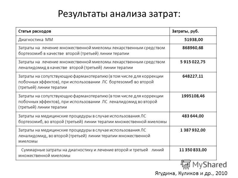 Результаты анализа затрат: Статья расходовЗатраты, руб. Диагностика ММ 51938,00 Затраты на лечение множественной миеломы лекарственным средством бортезомиб в качестве второй (третьей) линии терапии 868960,68 Затраты на лечение множественной миеломы л