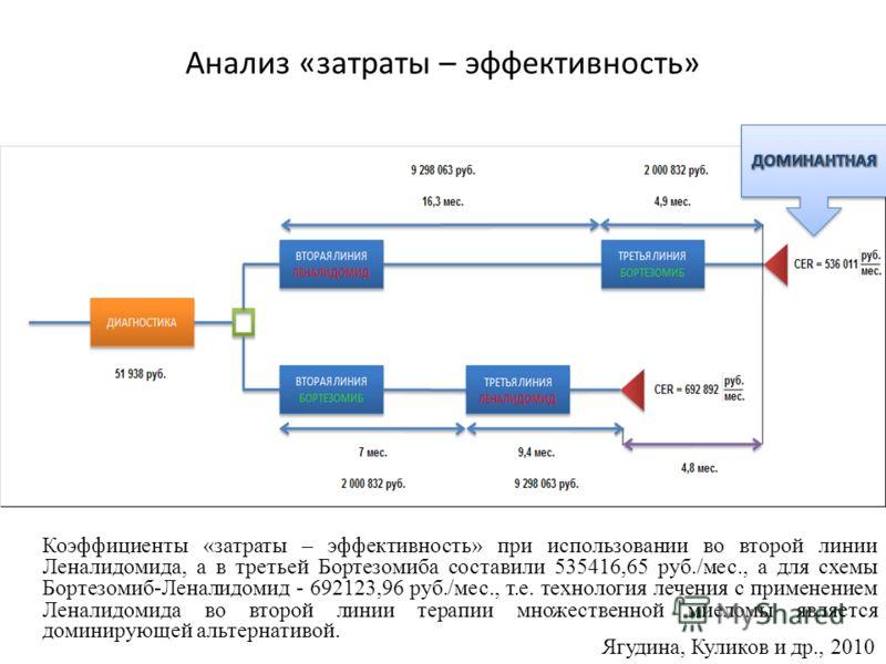 Анализ «затраты – эффективность» Коэффициенты «затраты – эффективность» при использовании во второй линии Леналидомида, а в третьей Бортезомиба составили 535416,65 руб./мес., а для схемы Бортезомиб-Леналидомид - 692123,96 руб./мес., т.е. технология л