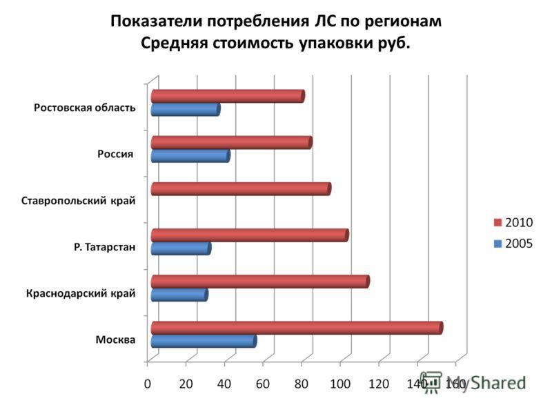 Показатели потребления ЛС по регионам Средняя стоимость упаковки руб.