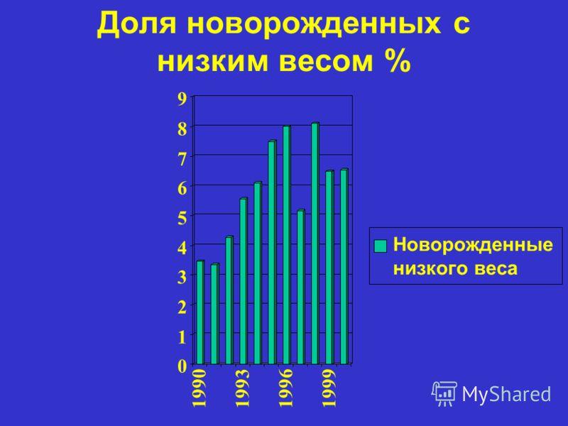 Доля новорожденных с низким весом % 0 1 2 3 4 5 6 7 8 9 1990199319961999 Новорожденные низкого веса