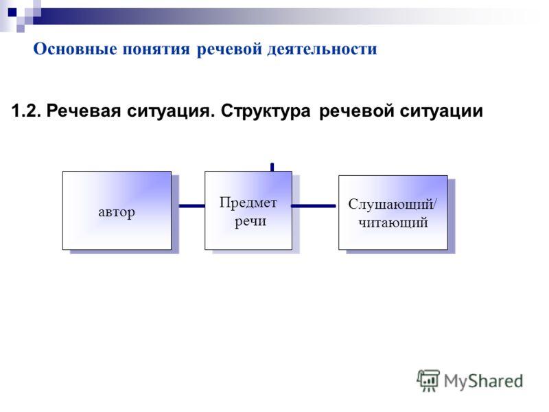 Основные понятия речевой деятельности 1.2. Речевая ситуация. Структура речевой ситуации
