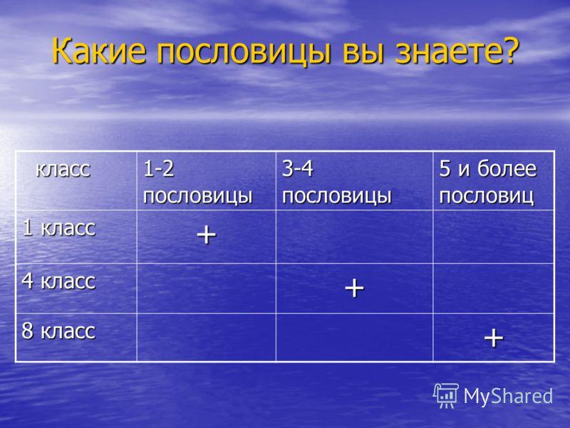 Какие пословицы вы знаете? класс класс 1-2 пословицы 3-4 пословицы 5 и более пословиц 1 класс + 4 класс + 8 класс +